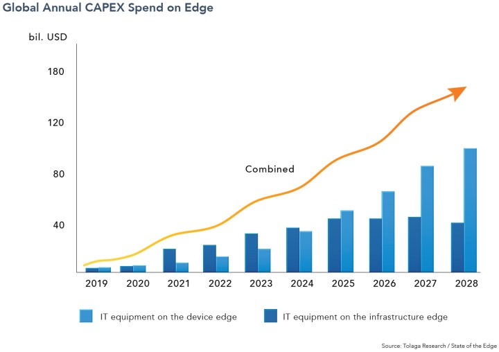 The global annual CAPEX for edge IT and data center facilities is forecast to reach $146 billion in 2028 with a 35 percent CAGR, according to the State of the Edge 2020.