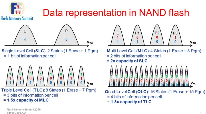 Storing four bits in a QLC memory cell requires differentiating between 16 different charge states. Three bits in TLC NAND can be achieved with eight charge states. Both are quite a bit more complex than older MLC or SLC technologies.