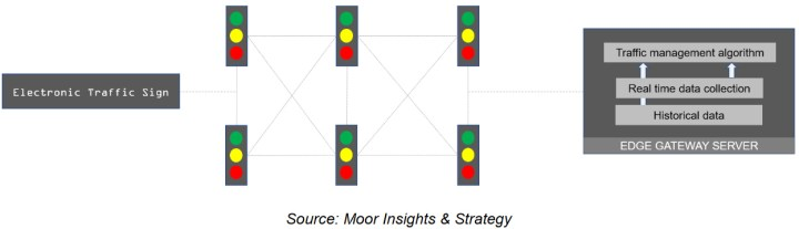Traffic lights are networked and connected to edge gateway server, where their data can be collected and analyzed. As part of an edge network, they can feed data to map tools and reroute around congestion.