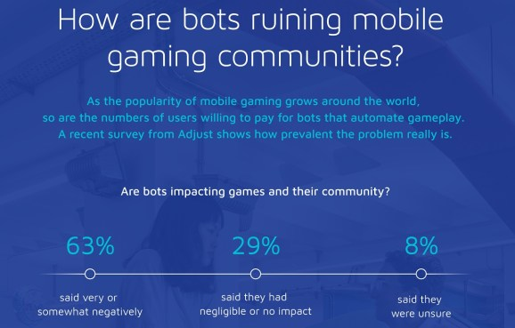 Adjust says 40% of mobile gamers have used bots to win.
