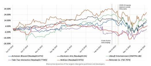 Gaming acquisitions and investments continued in Q1 despite coronavirus 5