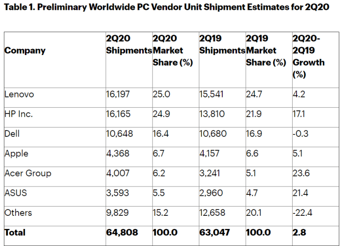 Gartner PC shipments Q2 2020