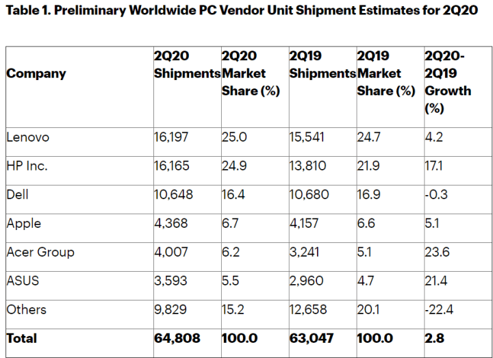 Gartner PC shipments Q2 2020