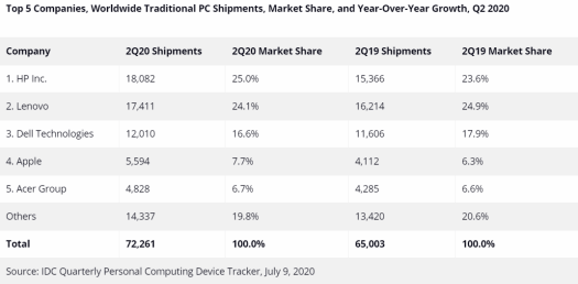 IDC PC shipments Q2 2020