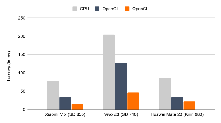 Inference latency of SSD MobileNet v3 (large) on select Android devices with OpenCL