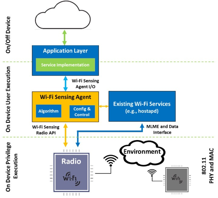 A typical Wi-Fi sensing system comprises three main components: a Wi-Fi radio, a software agent for signal processing, and an application layer that turns context-aware information into services/features.