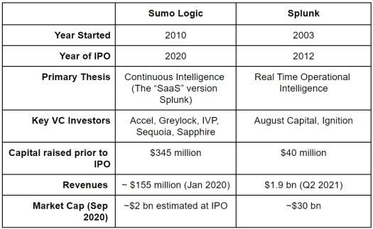 As Sumo Logic readies for IPO, can it threaten Splunk? 2