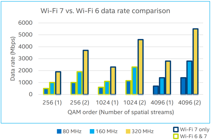 wi-fi 6 vs. wi-fi 7 data rate