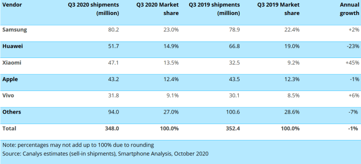 Worldwide smartphone shipments and annual growthCanalys Smartphone Market Pulse: Q3 2020
