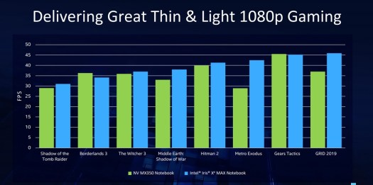 Intel launches Iris Xe Max graphics chip with three laptop makers 2