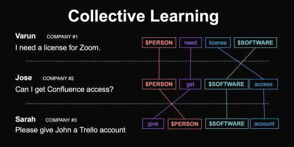 collective learning