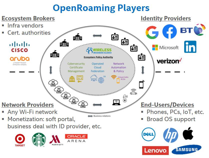 Καθώς το OpenRoaming κερδίζει δυναμική με παρόχους ταυτότητας, παρόχους πρόσβασης και κατασκευαστές συσκευών, τα οφέλη της πρωτοβουλίας θα γίνουν πιο διαδεδομένα.