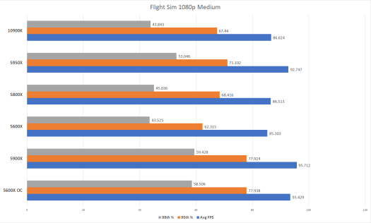 AMD Ryzen 5000 -- especially the 5600X -- is blowing my mind 5