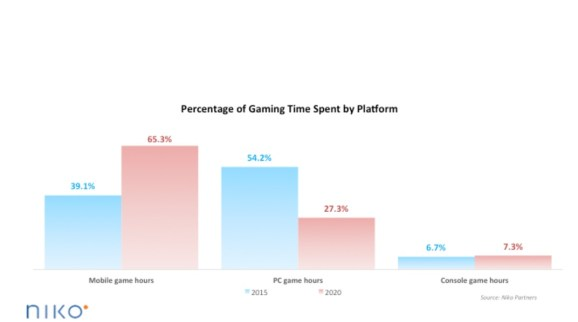 Mobile gaming in China is taking away from time spent playing PC games.