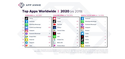 App Annie: Mobile game and app spending will grow 25% to $112 billion in 2020 2