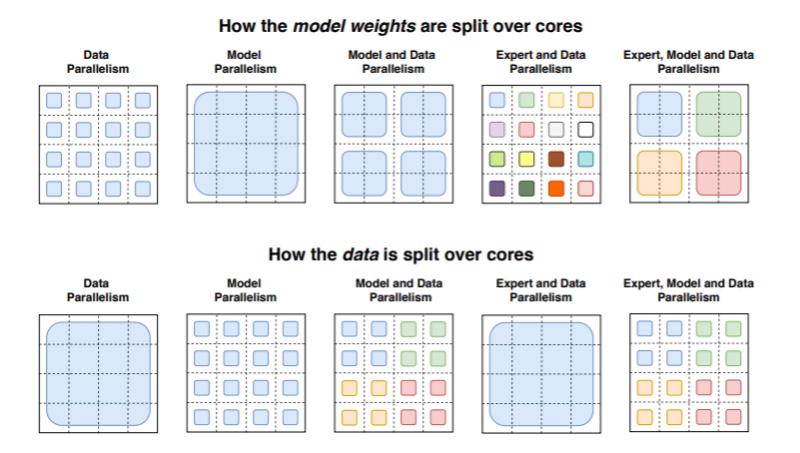 Google AI trillion parameter model
