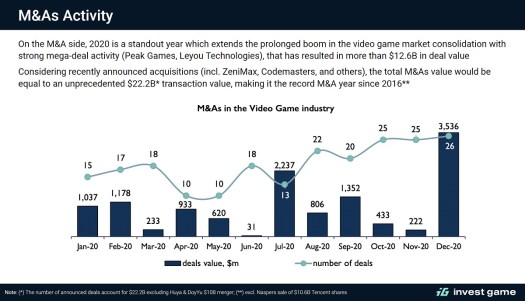InvestGame: 2020 game deals hit value of $33.6 billion across 664 transactions 3