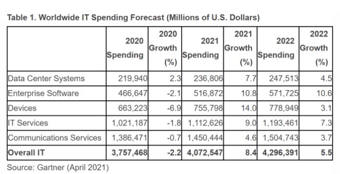 Global IT Spending Forecast 2021