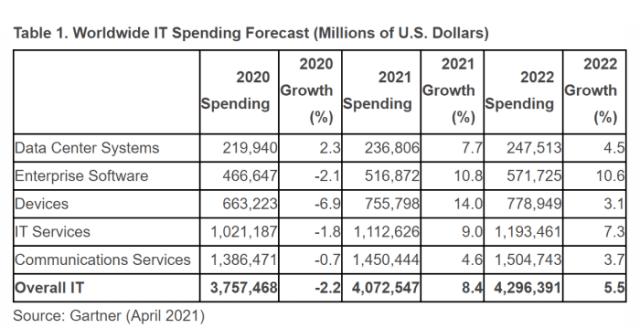 Global IT Spending Forecast 2021