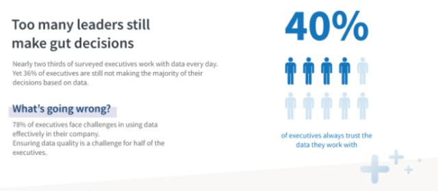 40% of business leaders still rely on gut decisions, not data.
