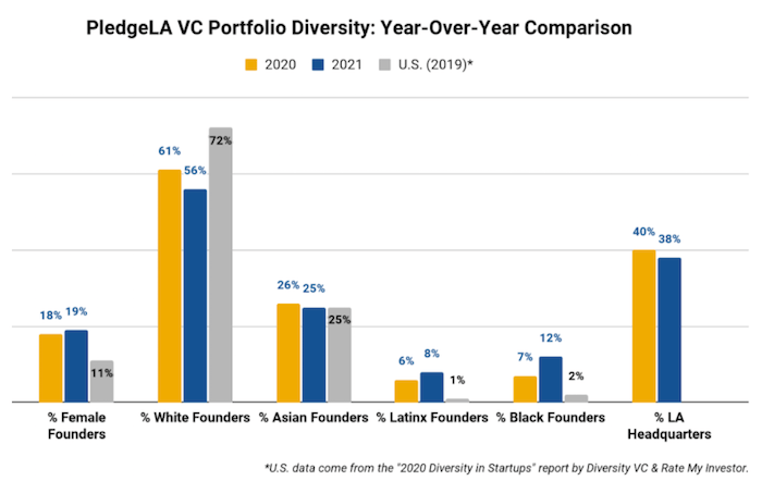 PledgeLA: Los Angeles tops U.S. funding for startups led by women and people of color 2