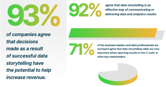 Over 90% of decision-makers say data storytelling is important in the enterprise.