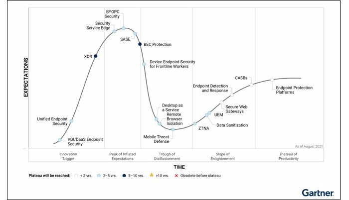 Graph showing Gartner's security Hype Cycle with expectations overtime