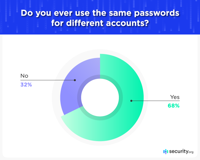 Pie chart. Title: Do you ever use the same passwords for different accounts? 38% of participants say no. 62% of participants say yes.