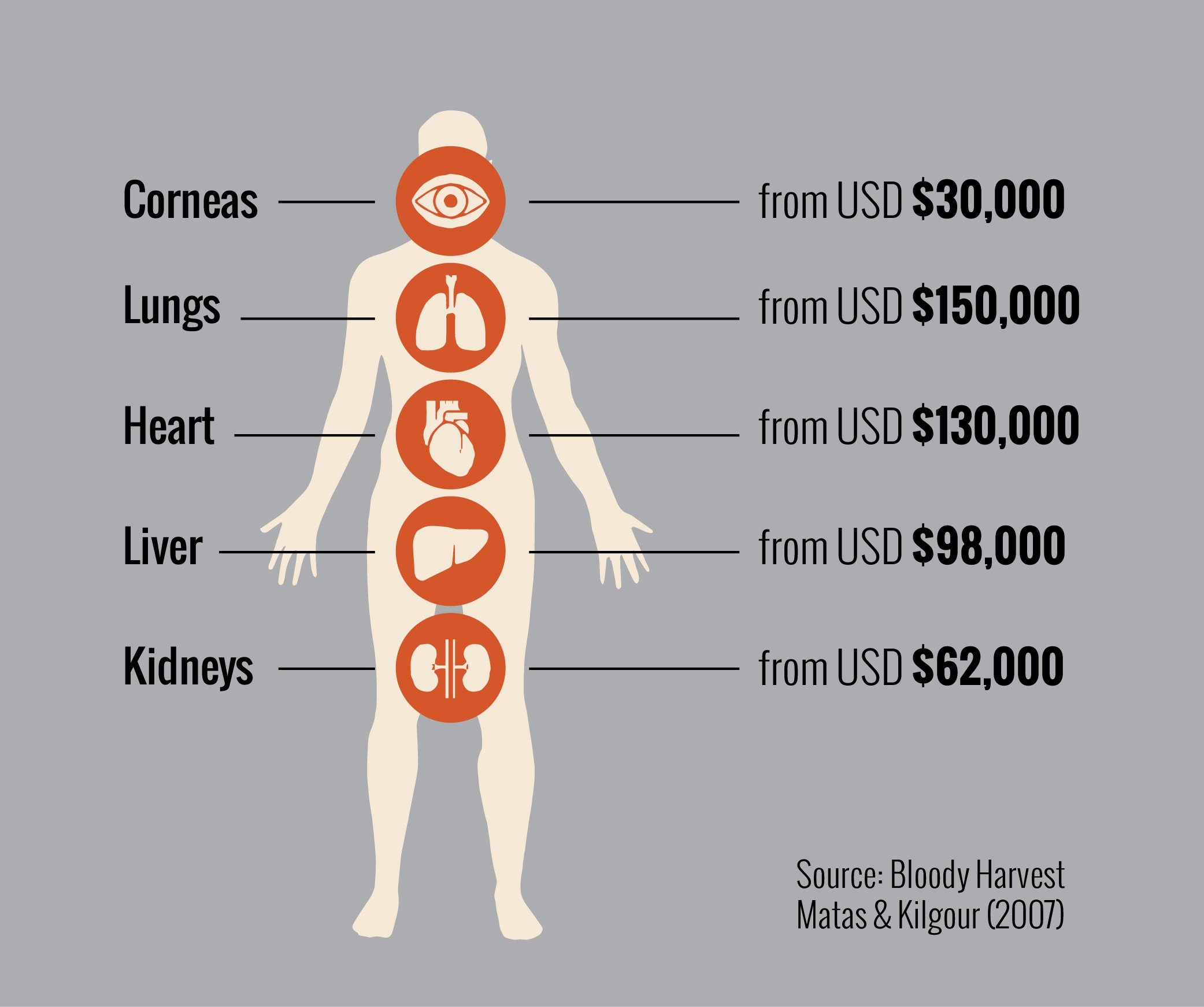 Slikovni rezultat za human organs price list