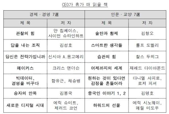 [CEO가 휴가때 읽을 책, 삼성경제연구소, 2013]