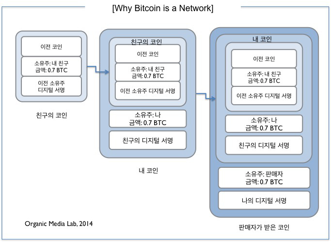 why_bitcoin_is_a_network1
