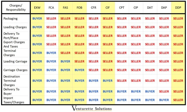 choosing the right incoterms