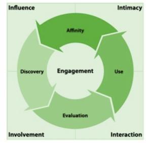 Consumer engagement paradigm