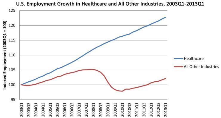 Healthcare Job Changes
