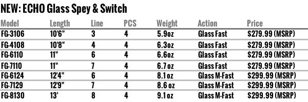 Echo Glass Spey & Switch rods