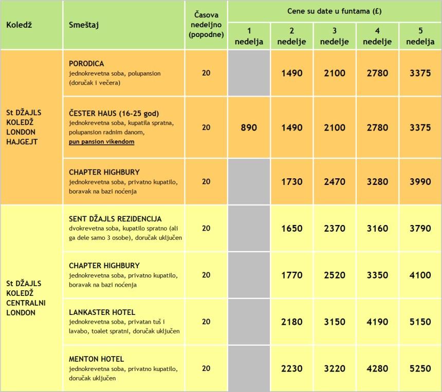 Cene kurseva engleskog u Londonu za 2020, program My LONDON, Verbalisti