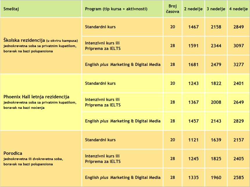 Cene za letnji kurs engleskog jezika active BRIGHTON, 2020, Verbalisti