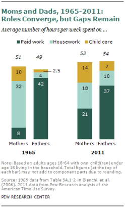 Pew Research on Mothers' and Fathers' Time