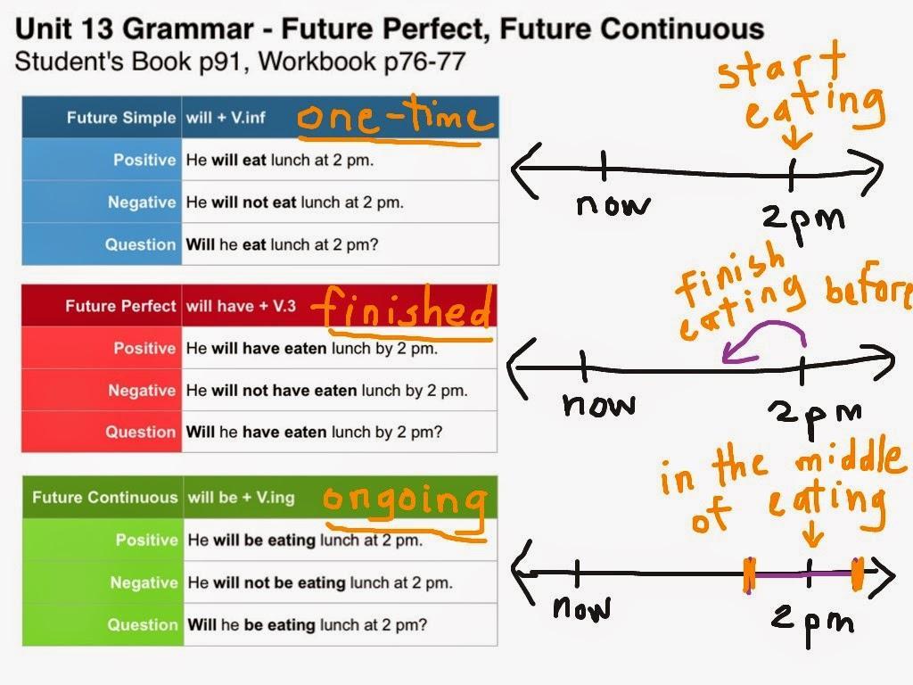 Future Continuous Tense Exercise Multiple Choice Verbs
