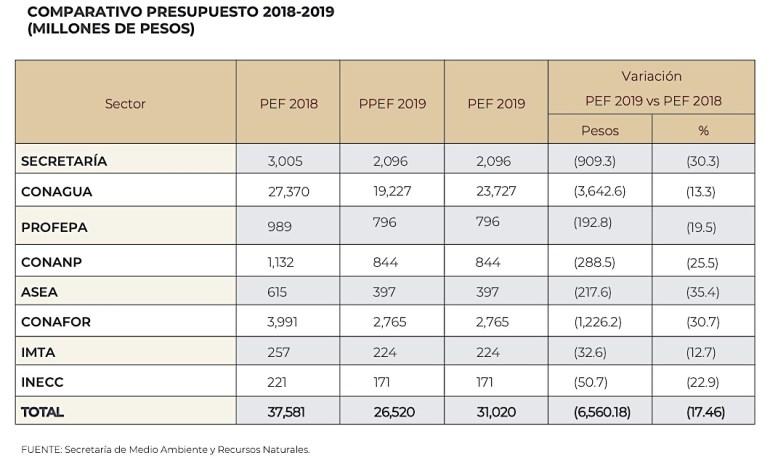 Presupuesto ambiental 2018 - 2019 del Gobierno de México
