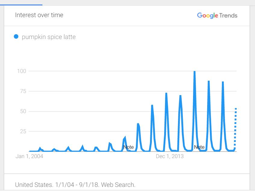 Google Trends Pumpkin Spice Latte