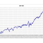 resultaat geschiedenis van de S&P_500
