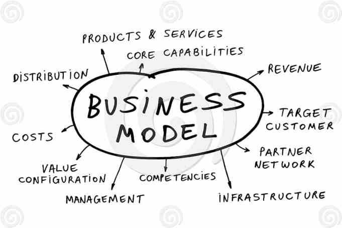 het ideale bedrijfsmodel