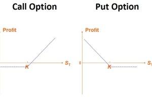 Beleggen met opties voor beginners met deze strategieën