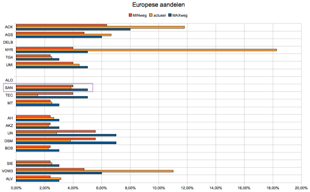 weging europese aandelen en sanofi