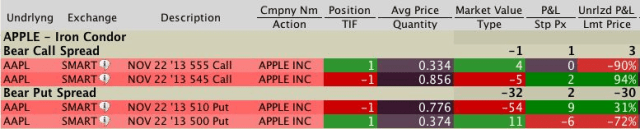 iron condor apple