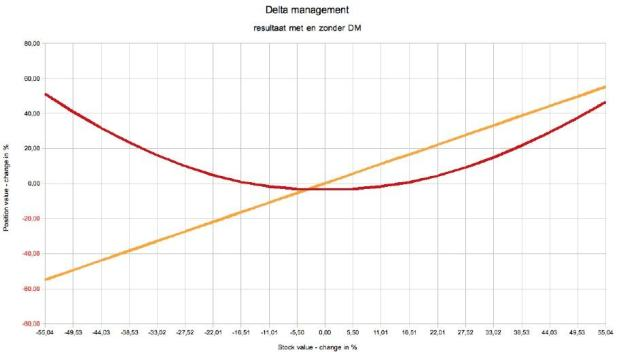 Resultaat delta management