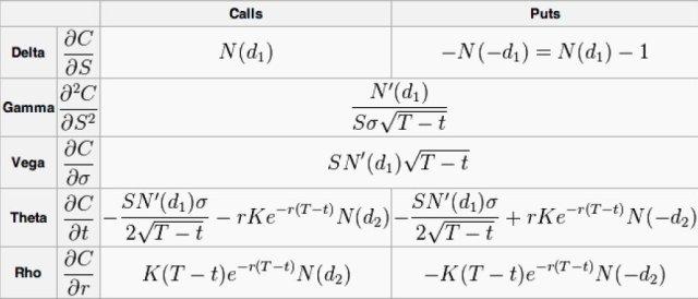 De berekening van de optie grieken