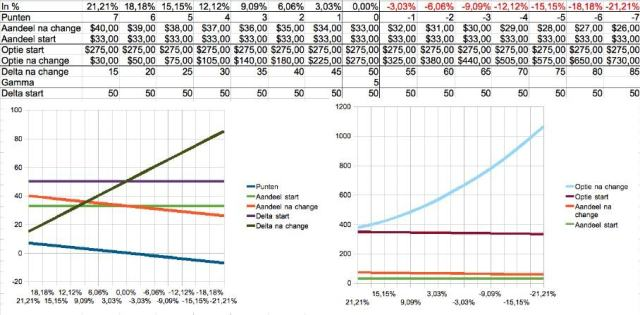 De wijziging in delta en gamma van aandeel