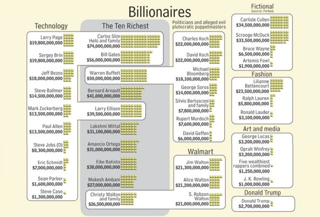 de rijkste mensen